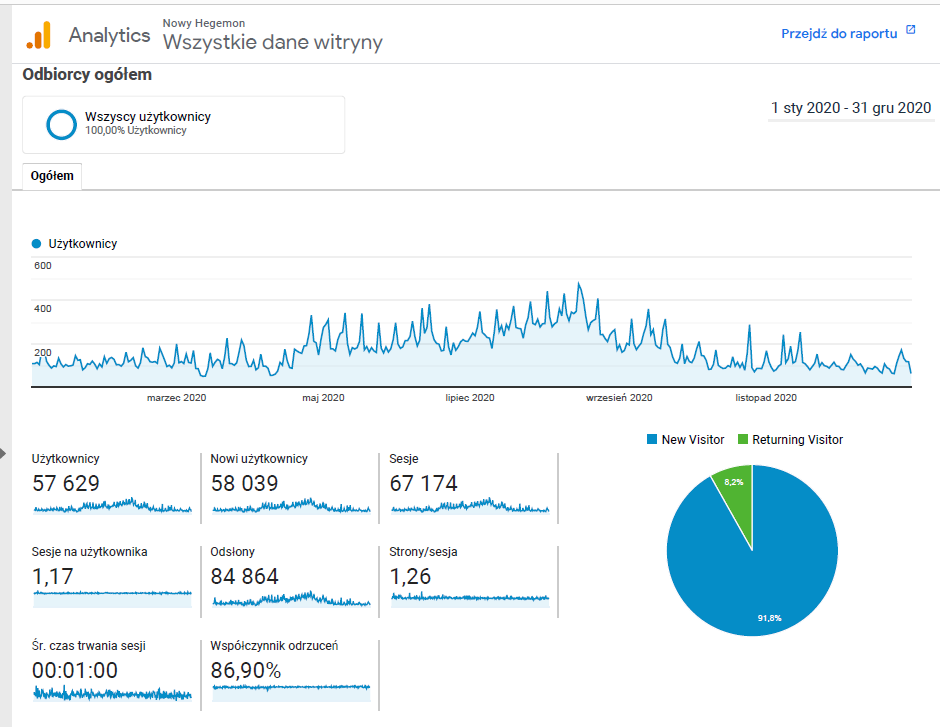 google analytics swiat hegemona